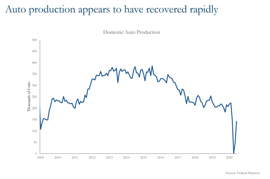 Auto production appears to have recovered rapidly