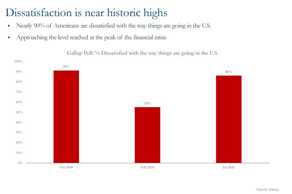 Dissatisfaction is new historic highs