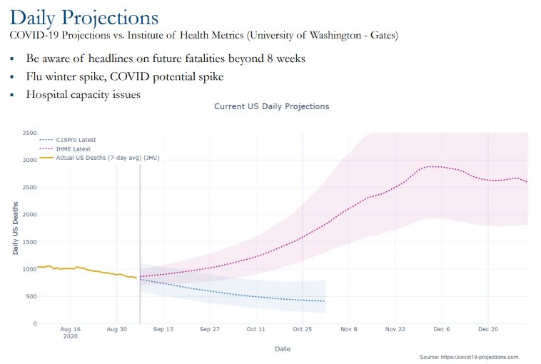 Chart showing daily projections