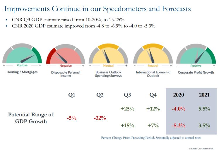Chart showing improvements continue in our speedometers and forecasts
