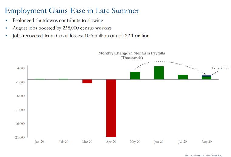 Chart showing employment gains ease in late summer