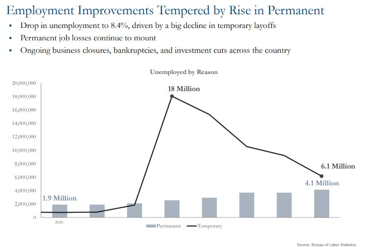 Chart showing employment improvements tempered by rise in permanent