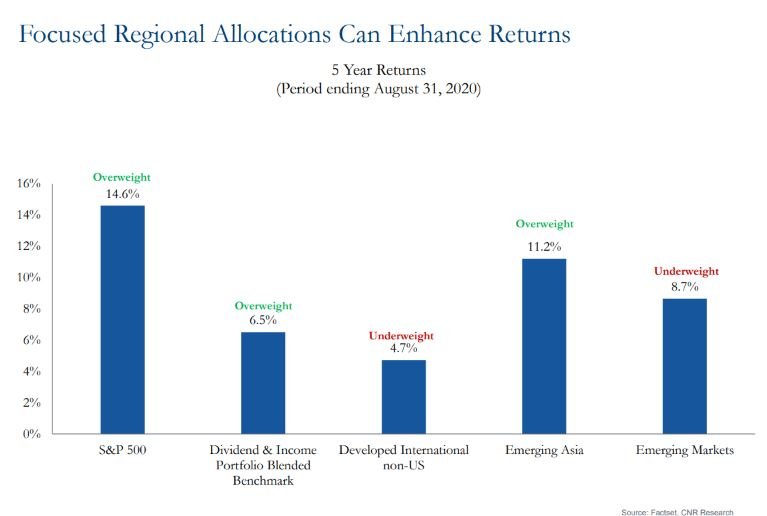 Chart showing focused regional allocations can enhance returns