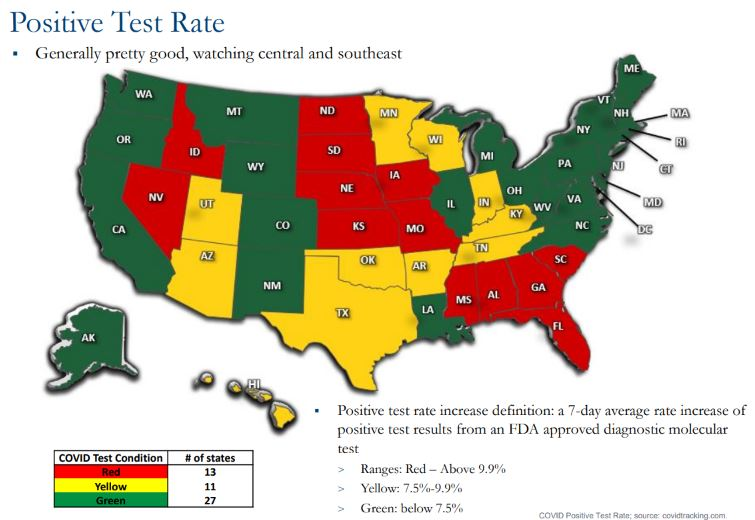 Chart showing positive test rate