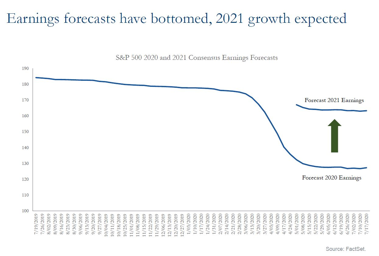 Earnings forecasts have bottomed, 2021 growth expected