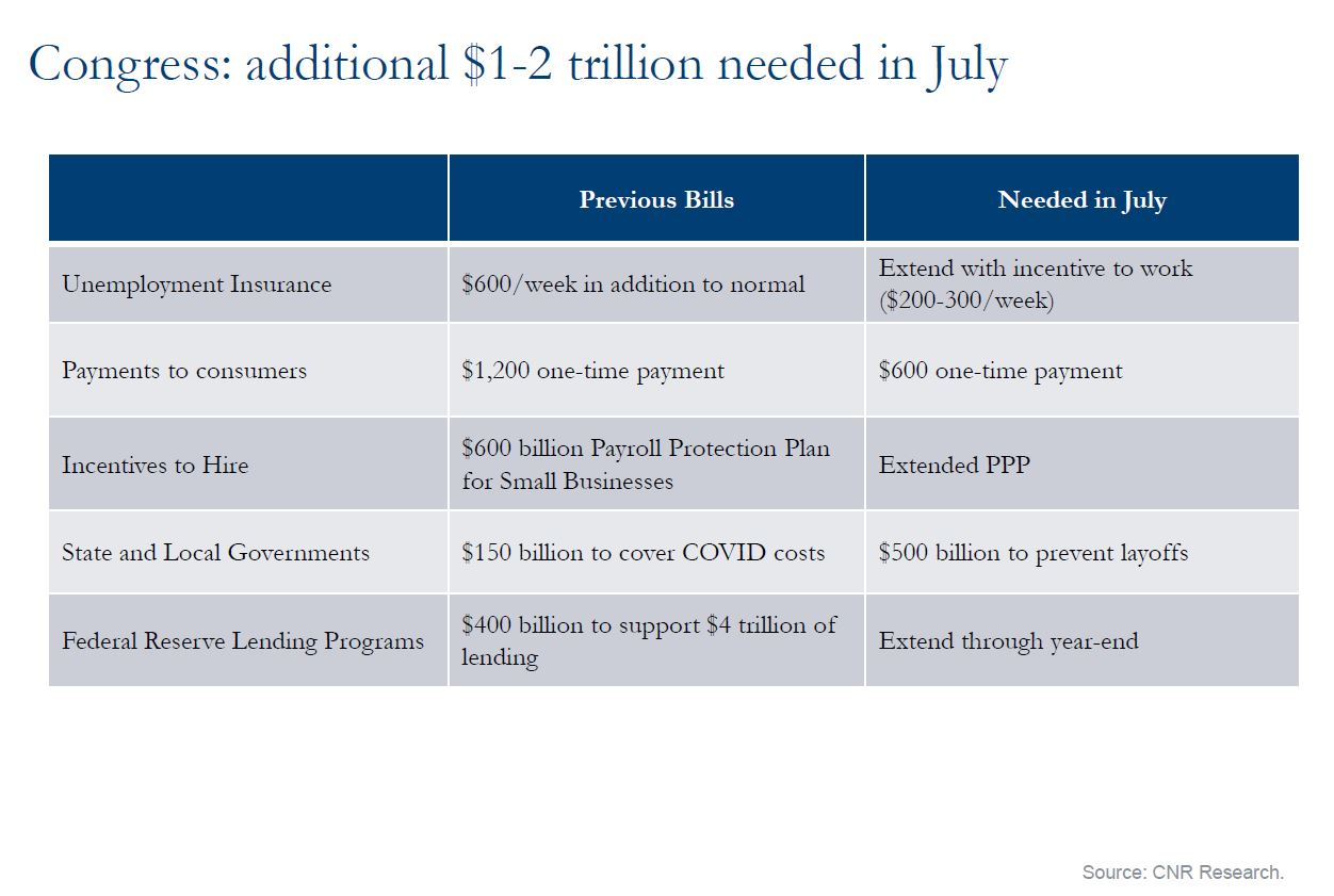 Congress: additional 1-2 trillion need in July