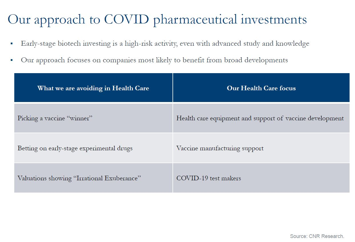 Our approach to COVID pharmaceutical investments
