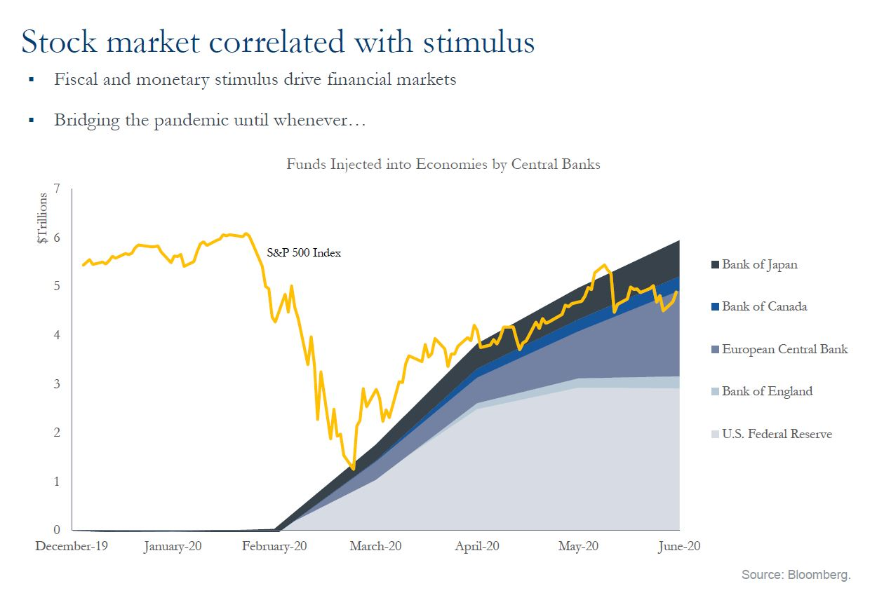 Stock market correlated with stimulus