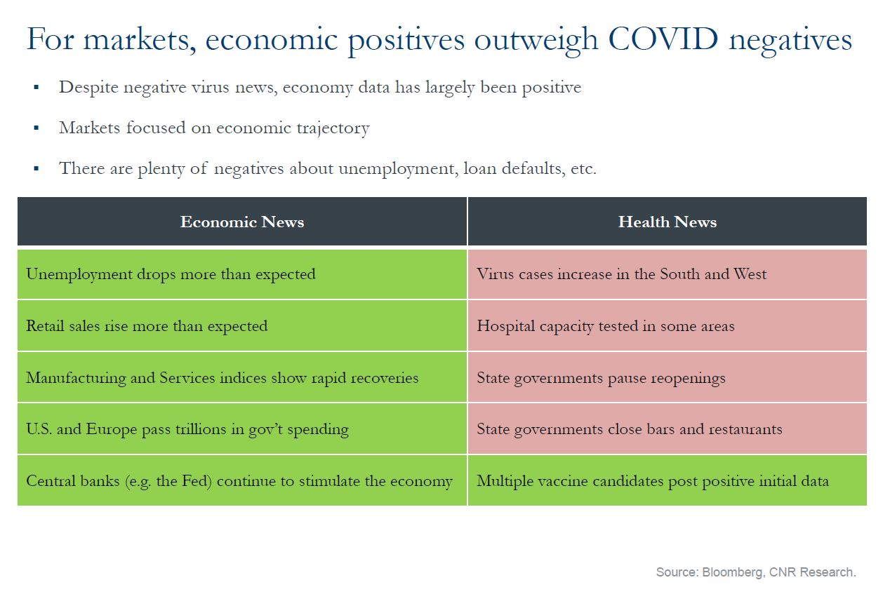 For markets, economic positives outweigh COVID negatives