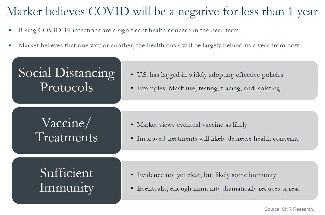 Market believes COVID will be a negative for less than 1 year